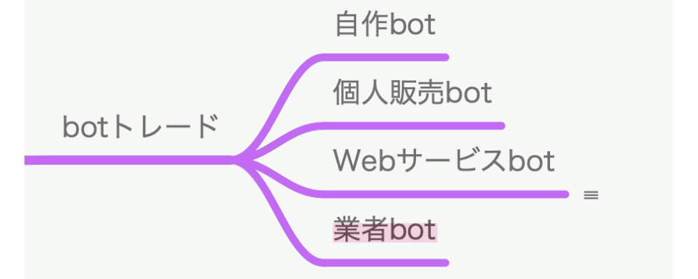 botトレードの種類と代表的なサービス 業者bot