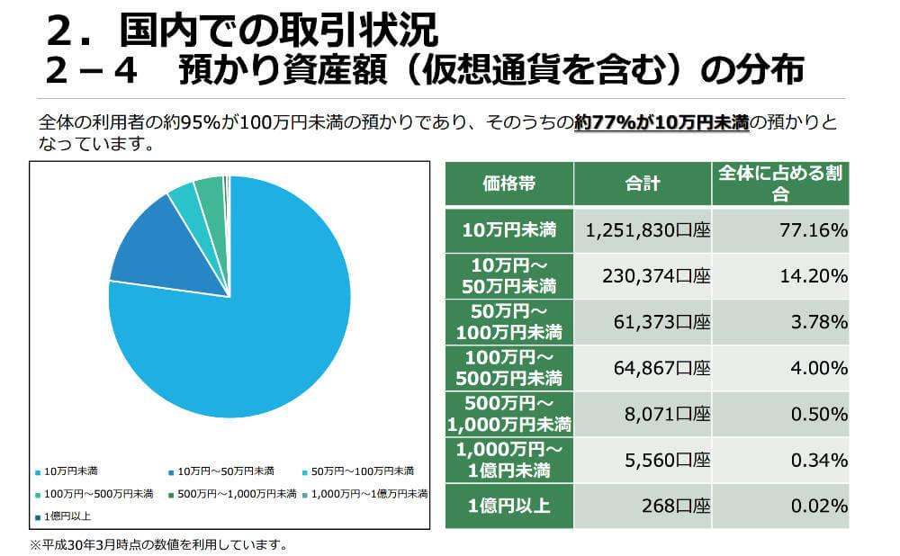 みんなはいくら位で投資してるの? 一般社団法人日本仮想通貨交換業協会調べ