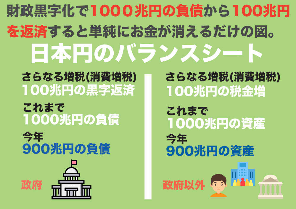 財政黒字化で日本円が消えてしまう図解
