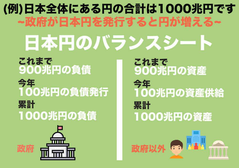 MMT理論の視点から見た日本円のバランスシートの図