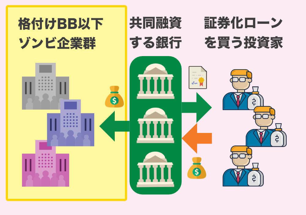 信用度の低い企業が対象の銀行ローン レバレッジドローン