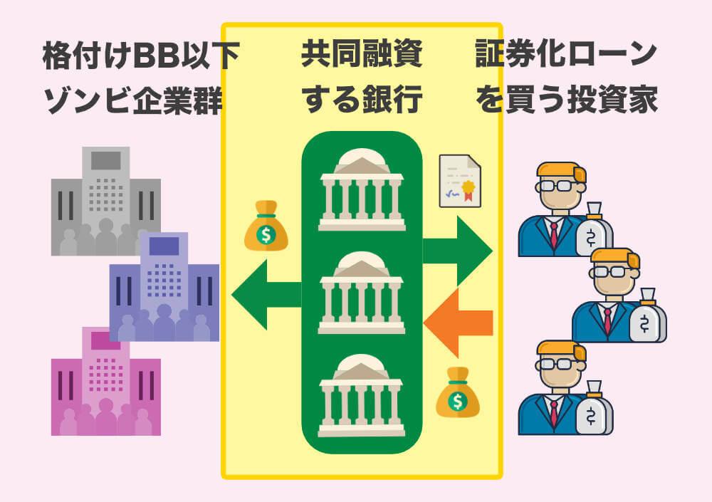 複数の銀行で分散して融資するローン レバレッジドローン