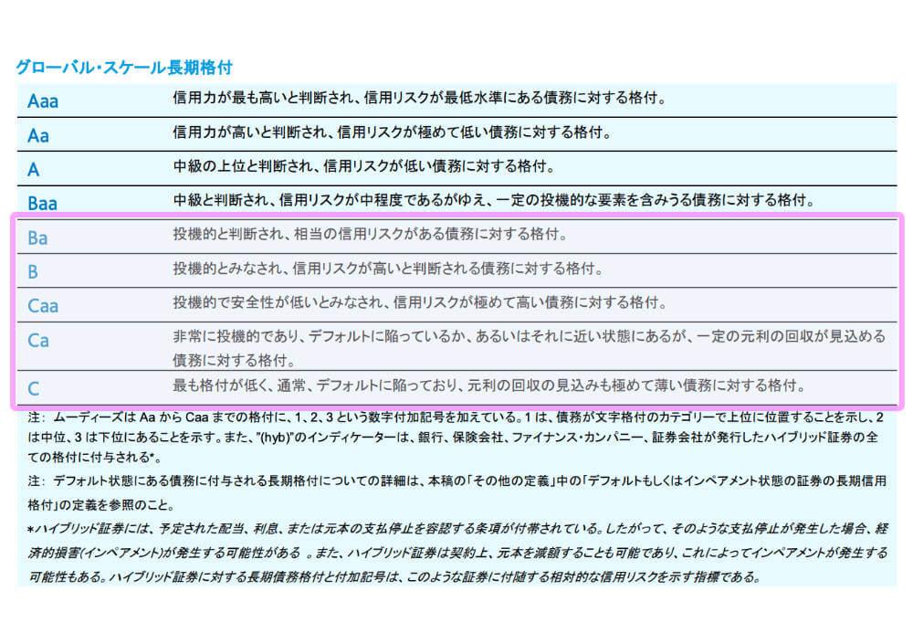 ムーディーズ SF ジャパン株式会社 格付記号と定義の引用