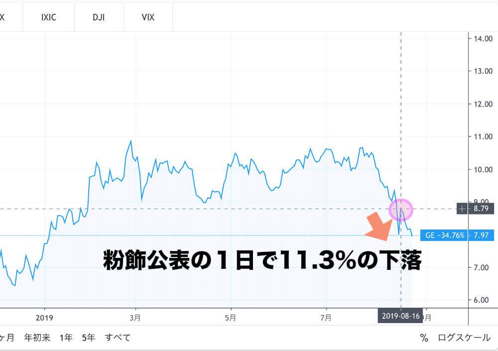 株価が暴落したGEの画像