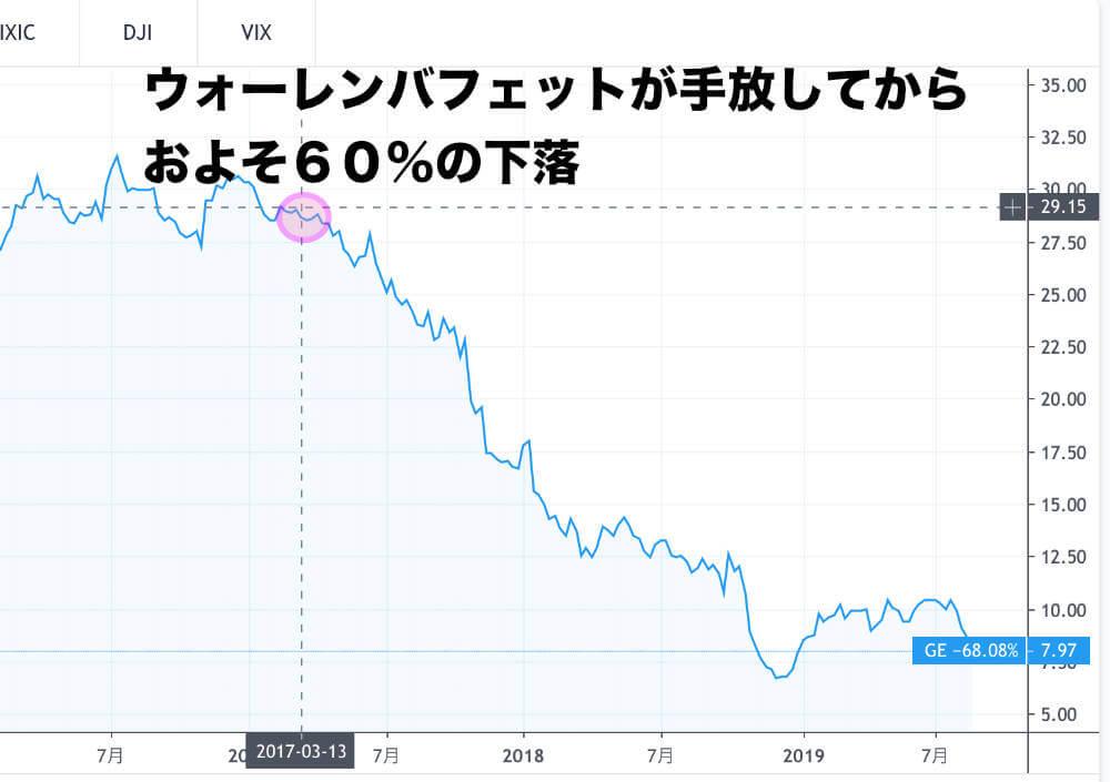 ウォーレンバフェットが株を手放してからの株価下落の画像