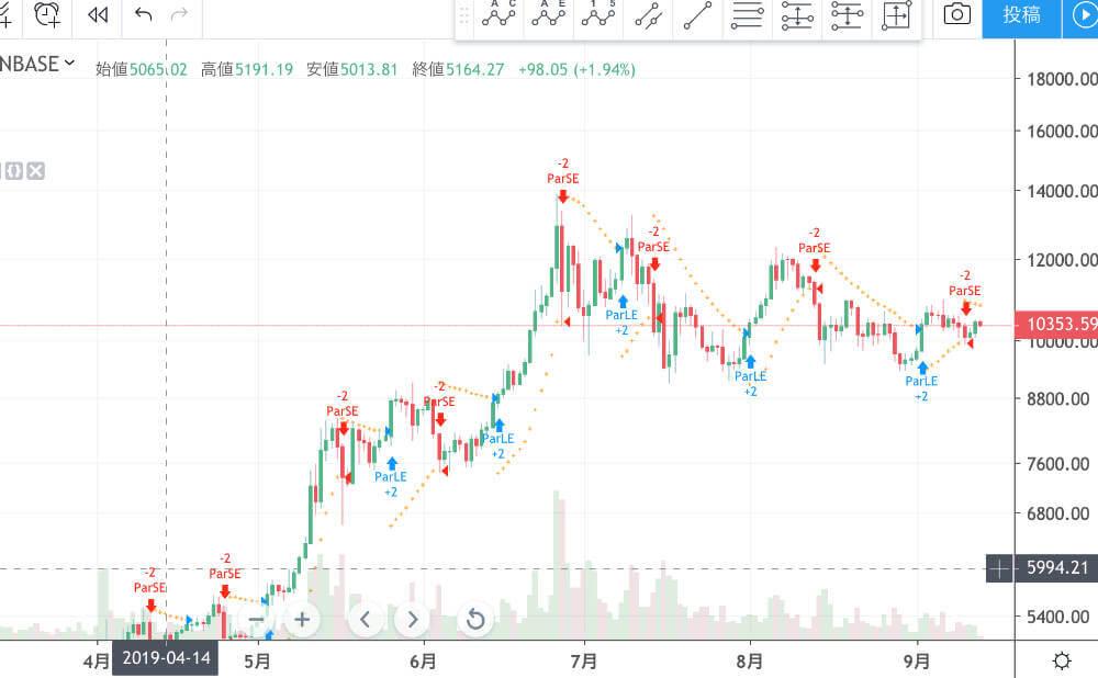 パラボリック陽線と陰線と売買シグナル1
