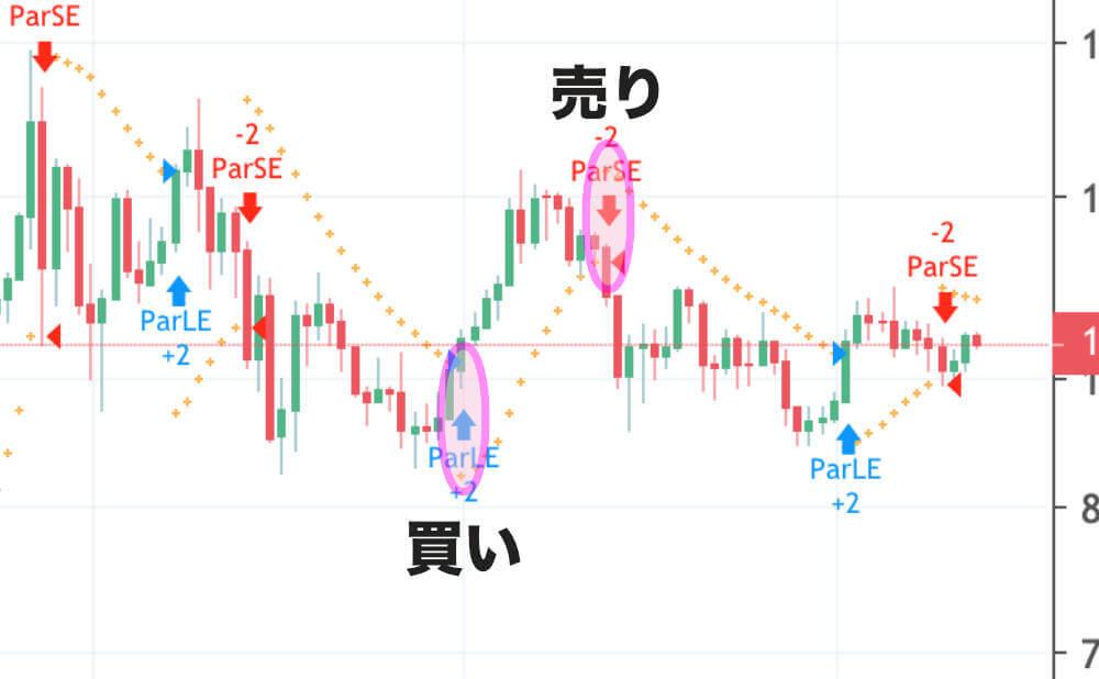 パラボリック陽線と陰線と売買シグナル2