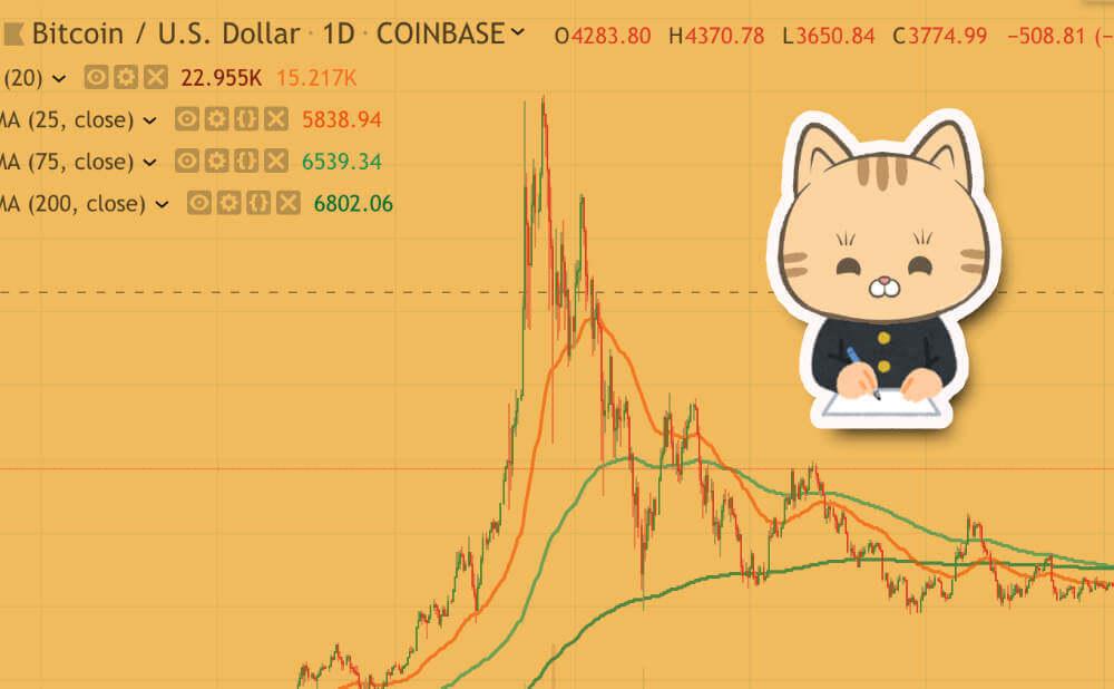 ビットコイン(仮想通貨)の移動平均線における適切な設定の基準はなに? まとめ