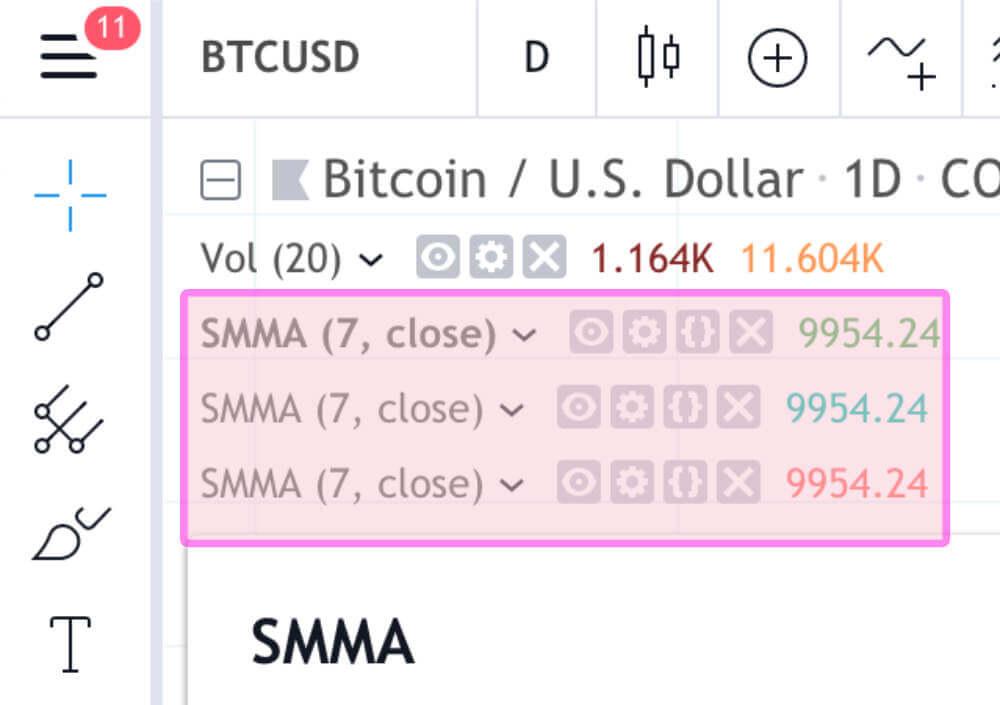 SMA(SMMA)が3つ追加されたことを確認します。
