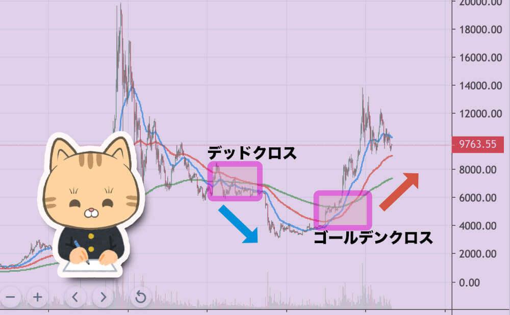 ビットコイン(仮想通貨)における移動平均線の見方 まとめ