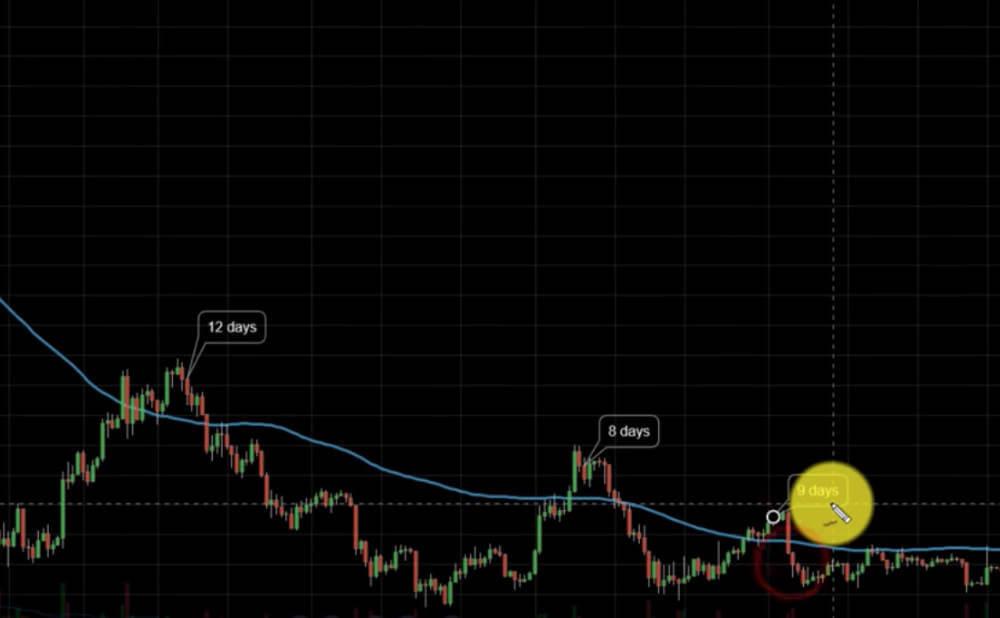 ビットコイン100日の移動平均線