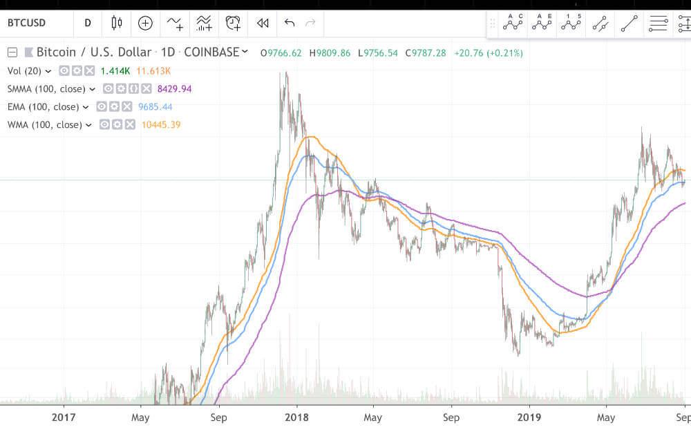 100日線をSMAとEMA、WMAで線を引いたチャート