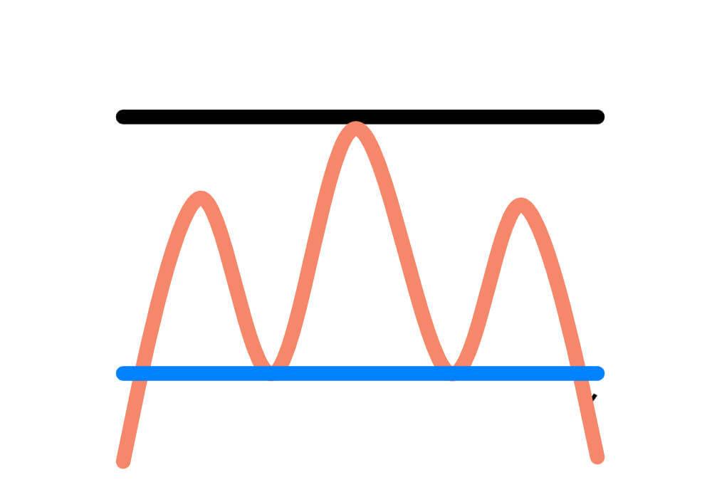 トリプルボトム(トリプルトップ)と逆三尊(天井三尊)の違い 天井三尊型