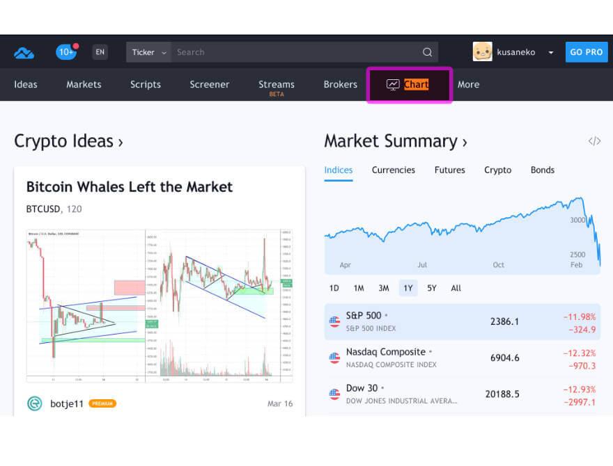 「Chart」をクリックするとチャートが開かれます。